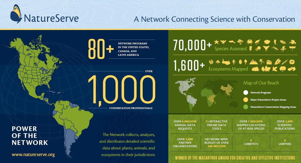NatureServe Network
